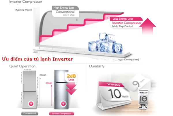 vì sao nên chọn mua tủ lạnh inverter