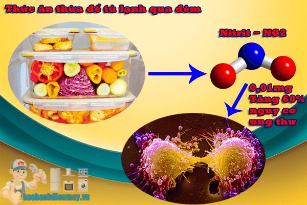 Nguy cơ ung thư từ thức ăn thừa để tủ lạnh