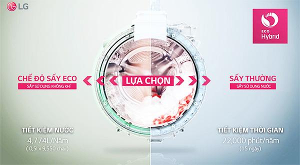 LG TWINWash - Máy giặt lồng đôi đầu tiên tại Việt Nam 3
