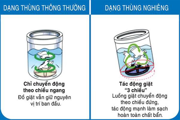 may-giat-thung-nghieng-co-tot-khong-4